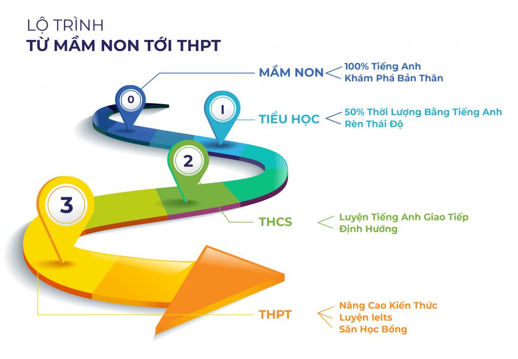 Lộ trình học tập K12 Trường Việt Anh mầm non tới THPT