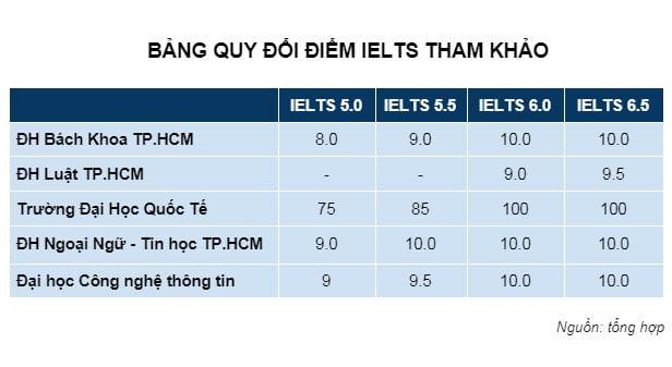 Miễn thi đại học môn tiếng anh nhờ có chứng chỉ IELTS 6.0? Bản quy đổi điểm IELTS tham khảo.