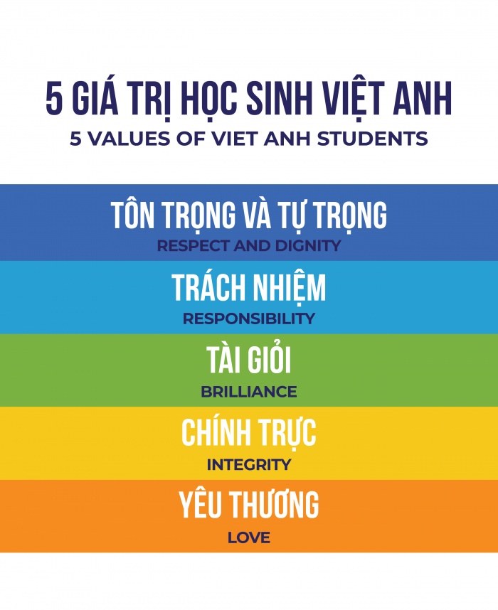 5-gia-tri-truong-viet-anh